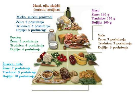 ishrana-trudnica